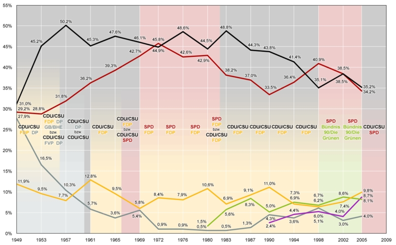 Bundestagswahlen 1949 - 2005