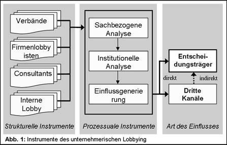 LobbyingModell_WP