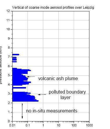 """""""..vergleichbar mit Konzentrationen, die üblicherweise in Wolken aus Staub der  Sahara gemessen werden"""""""