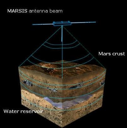 """Artikelserie DER MOBILE TELEVISOR III - System des """"Boden durchdringenden Radar"""" von Mars Express"""