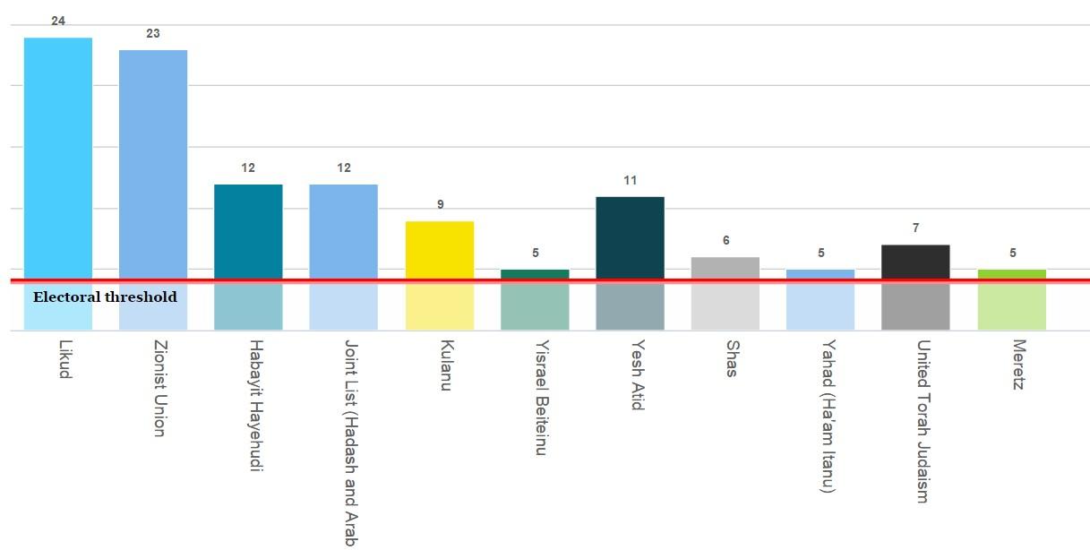 Umfrage in Israel zur Knessetwahl (Stand 14-02-2015)