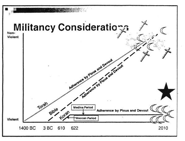Grafik aus FBI-Vortrag veröffentlicht durch Wired im September 2011